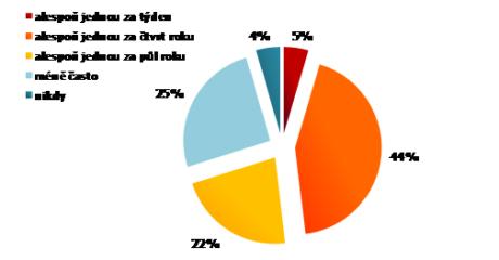 Frekvence nakupování na internetu Zdroj: netpanel omnibus – MEDIARESEARCH, březen/duben 2010, n=1023