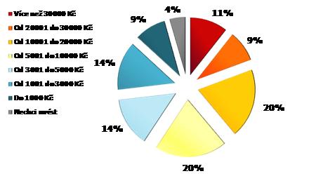 Průměrná útrata za nákupy v internetových obchodech v posledních 12 měsících Zdroj: netpanel omnibus – MEDIARESEARCH, březen/duben 2010, n= 978