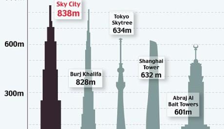 OBR: Porovnání nejvyšších budov